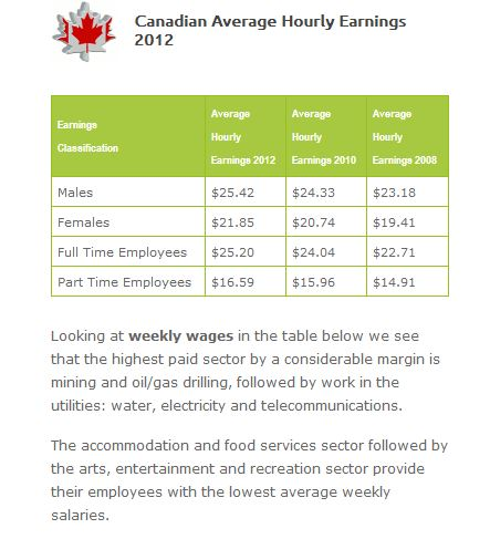 Canadian average pay