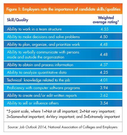 Employer preferred skills