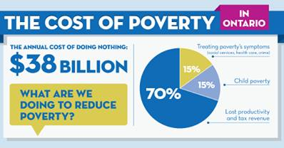 What are we doing to reduce Poverty?